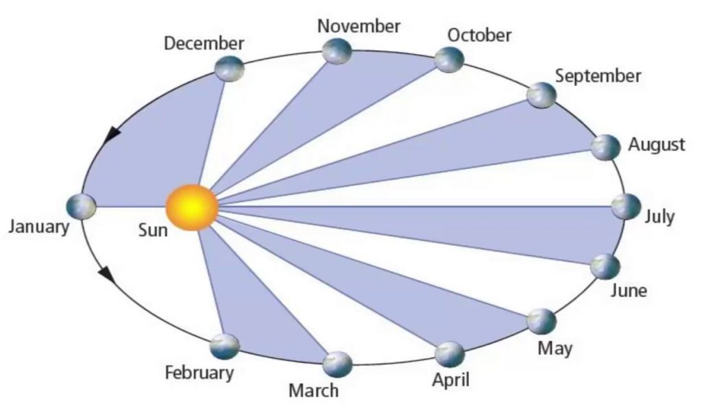 yearly earth orbit month