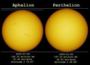 sun perihelion aphelion